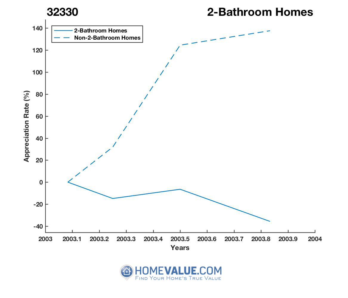 2 Bathrooms Homes have appreciated 73% faster since 05/15/2012.