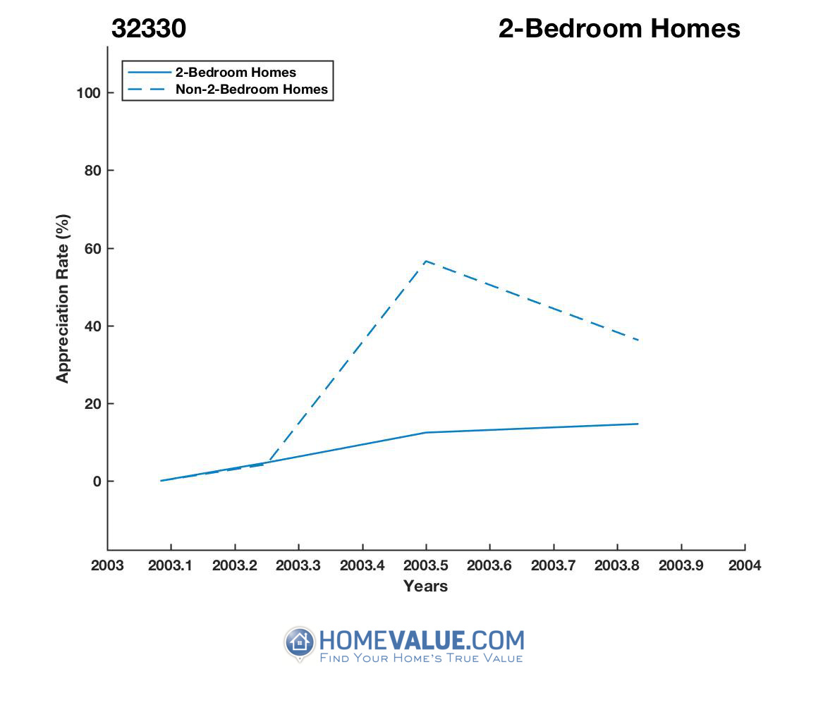 2 Bedrooms Homes have appreciated 3.1x faster since 05/15/2012.