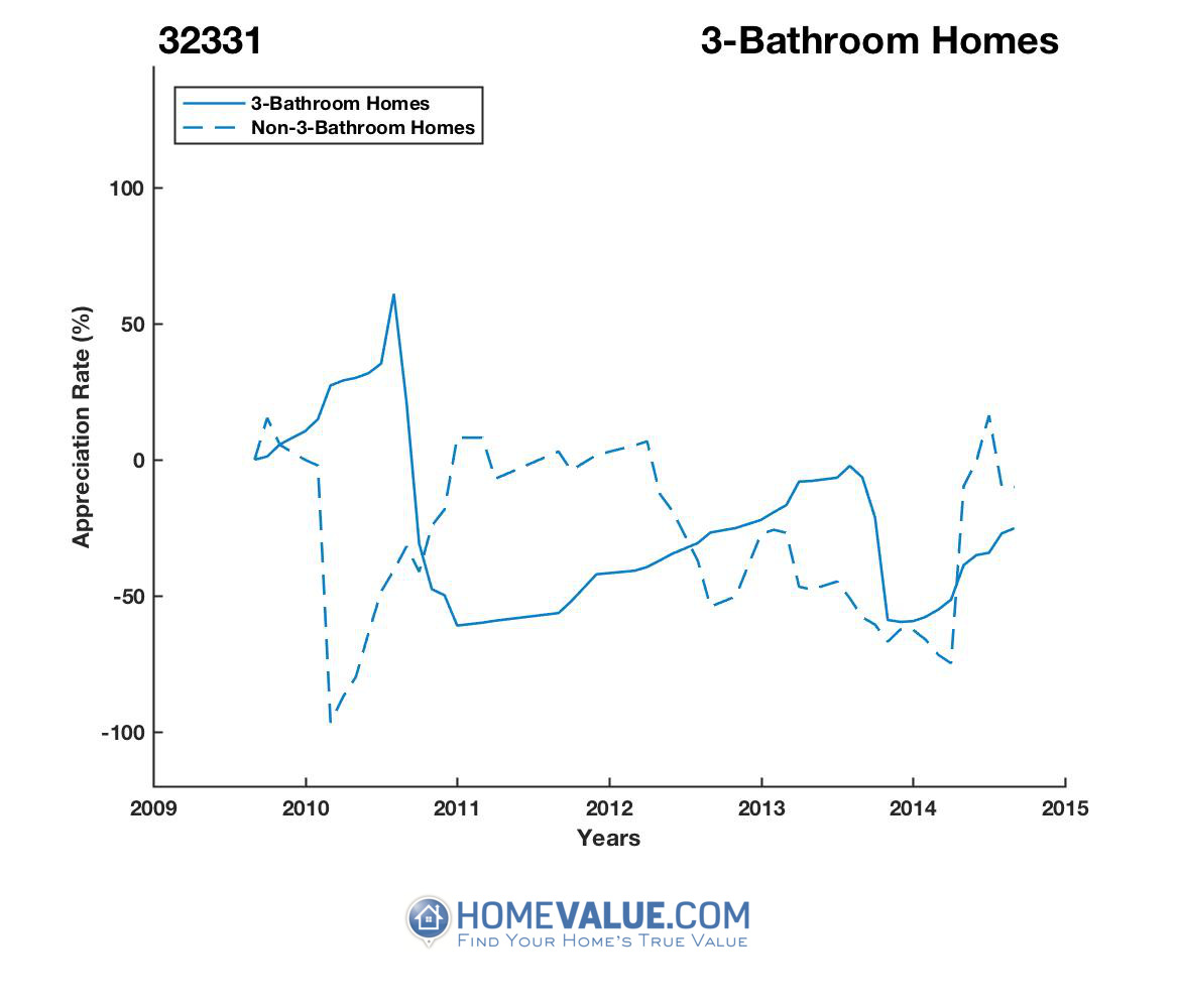 3 Bathrooms Homes have appreciated 5.9x faster since 07/15/2016.