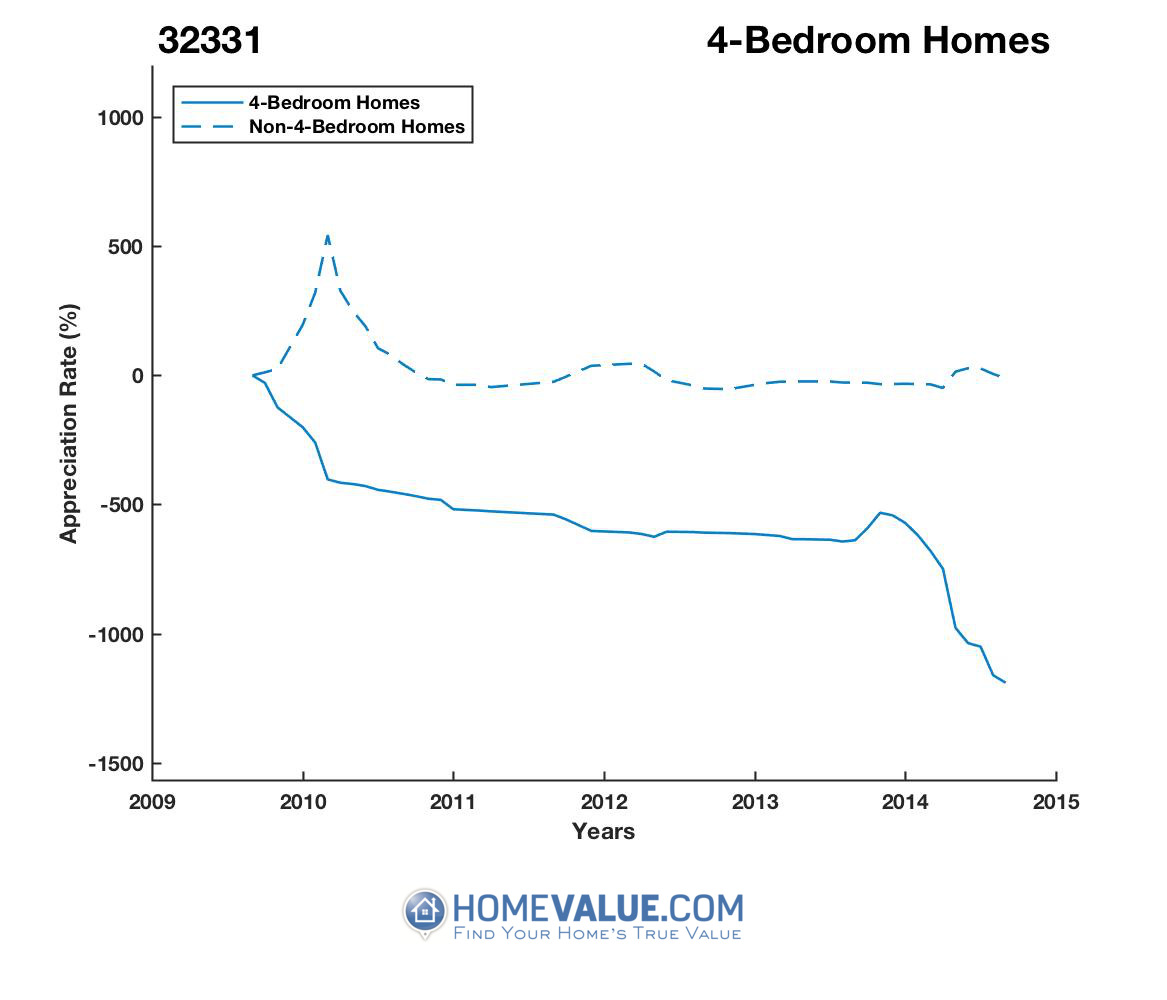 4 Bedrooms Homes have appreciated 5.3x faster since 07/15/2016.