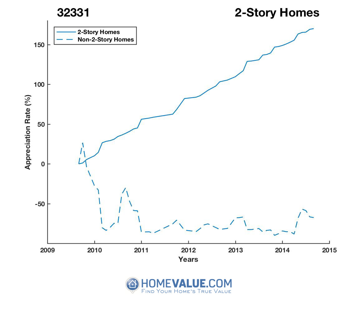 2 Stories Homes have appreciated 6.3x faster since 01/15/2016.