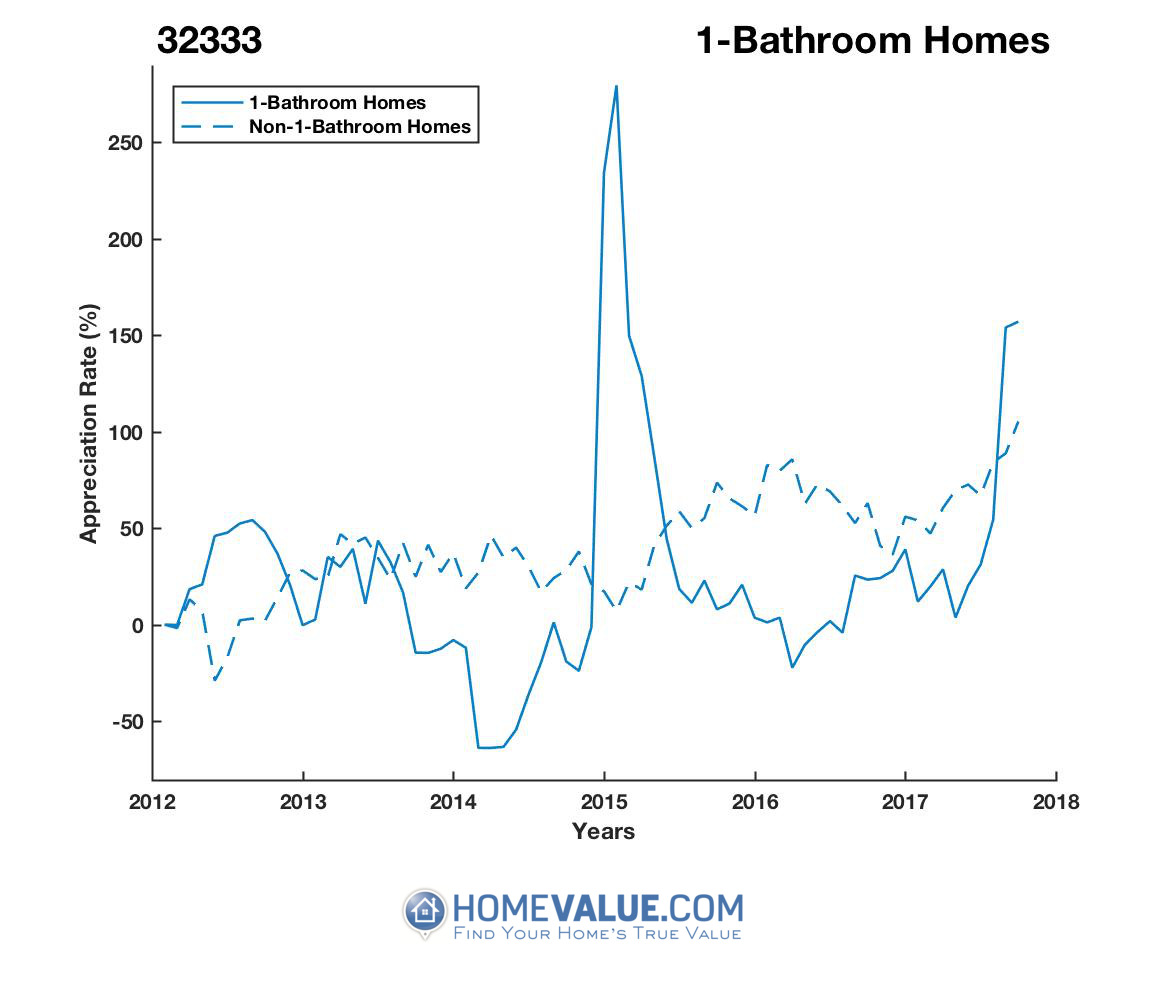 1 Bathroom Homes have appreciated 6.7x faster since 03/15/2014.