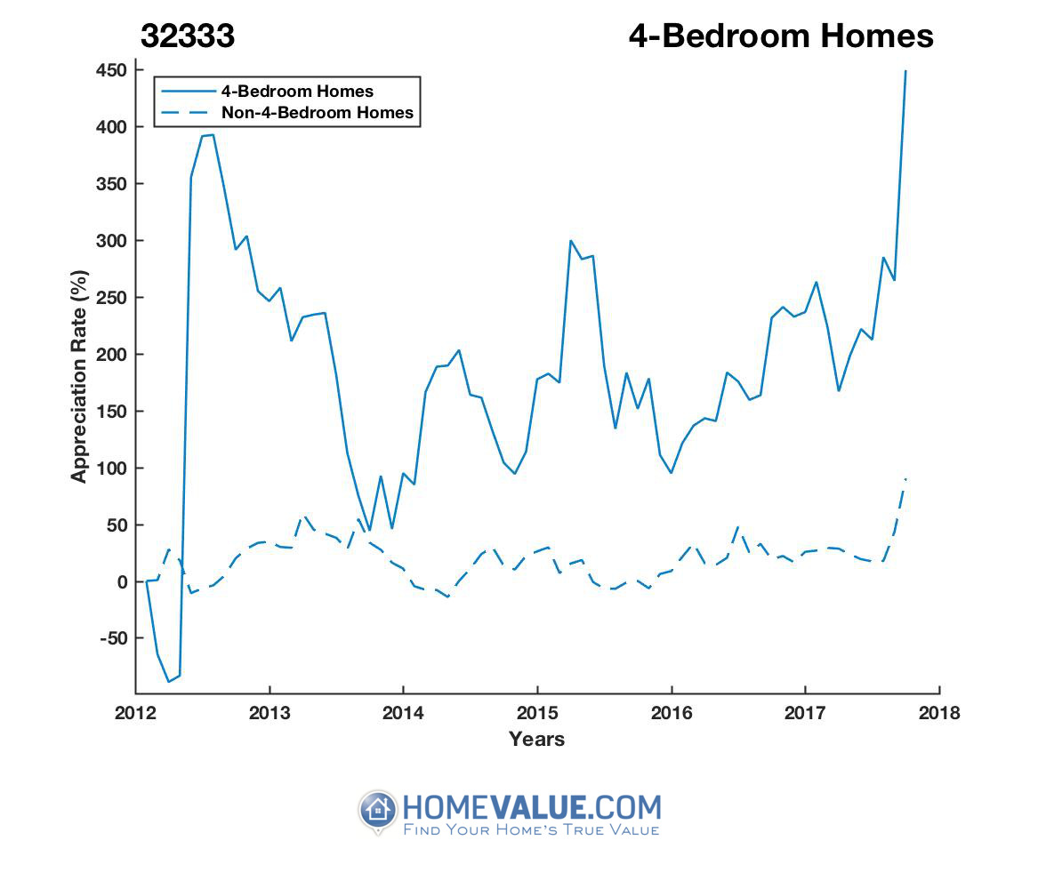 4 Bedrooms Homes have appreciated 48.6x faster since 03/15/2012.