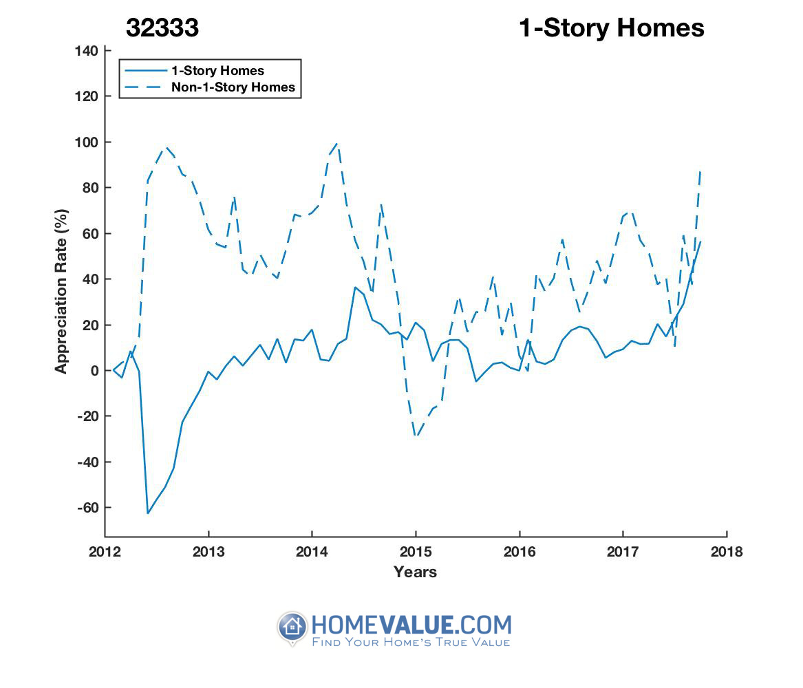1 Story Homes have appreciated 2.0x faster since 09/15/2012.