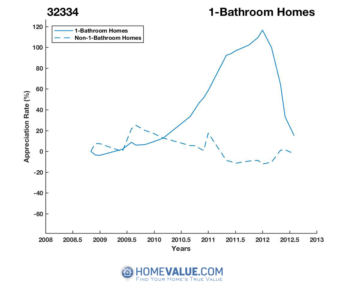 1 Bathroom Homes have appreciated 4.1x faster since 09/15/2014.