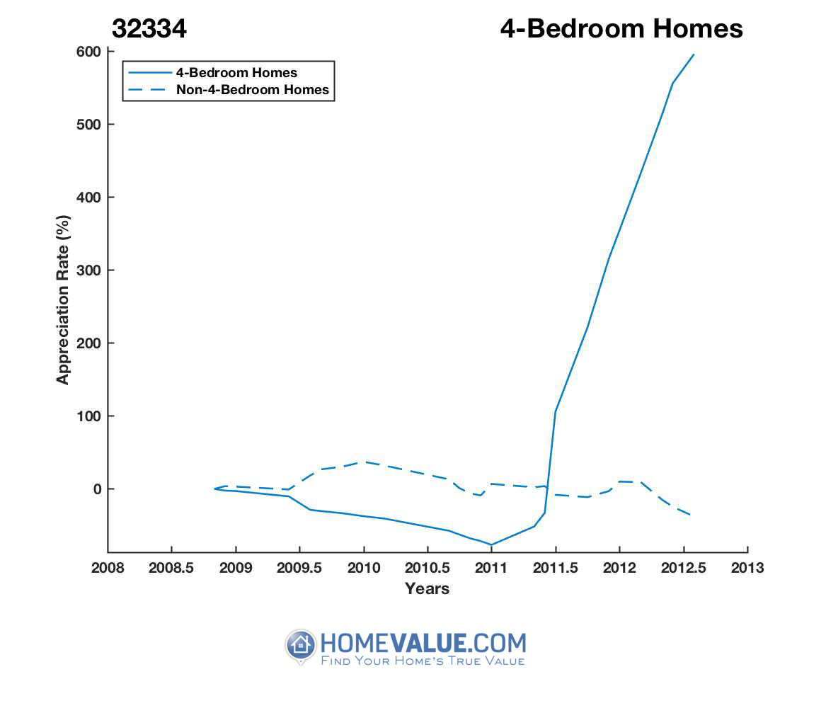 4 Bedrooms Homes have appreciated 13.0x faster since 03/15/2014.