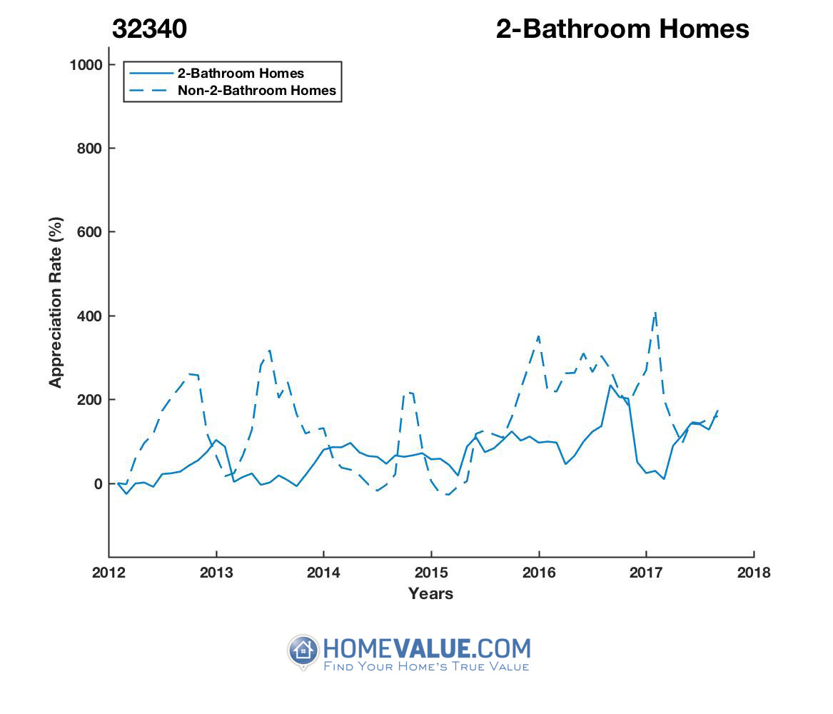2 Bathrooms Homes have appreciated 7.7x faster since 02/15/2015.