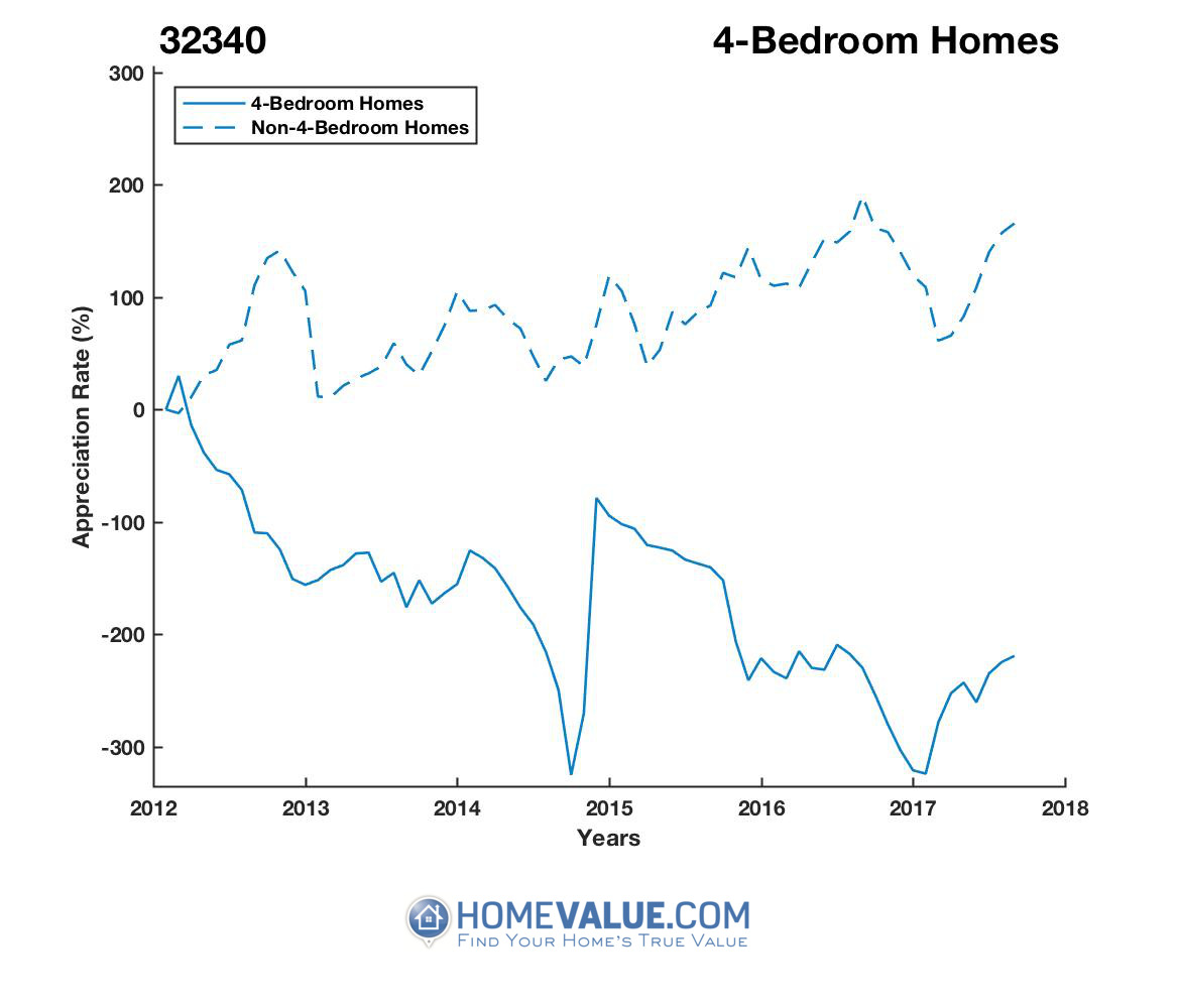 4 Bedrooms Homes have appreciated 19.0x faster since 02/15/2015.