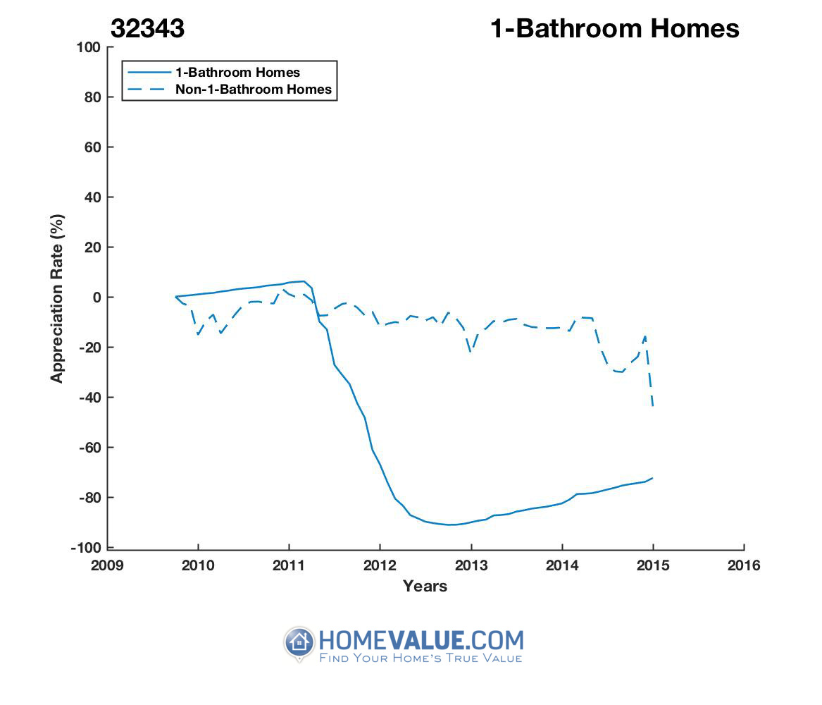 1 Bathroom Homes have appreciated 8.1x faster since 08/15/2012.