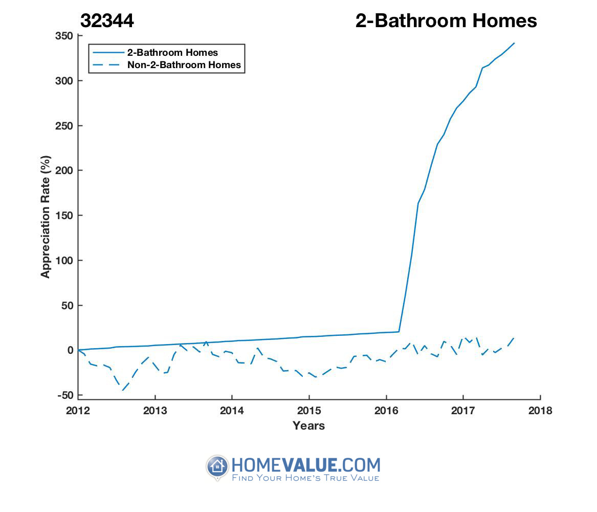 2 Bathrooms Homes have appreciated 4.0x faster since 03/15/2012.