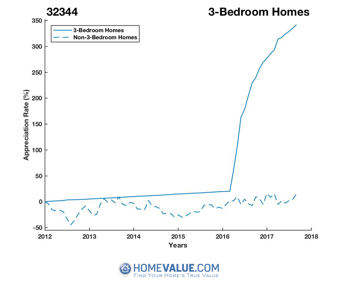 3 Bedrooms Homes have appreciated 4.0x faster since 03/15/2012.