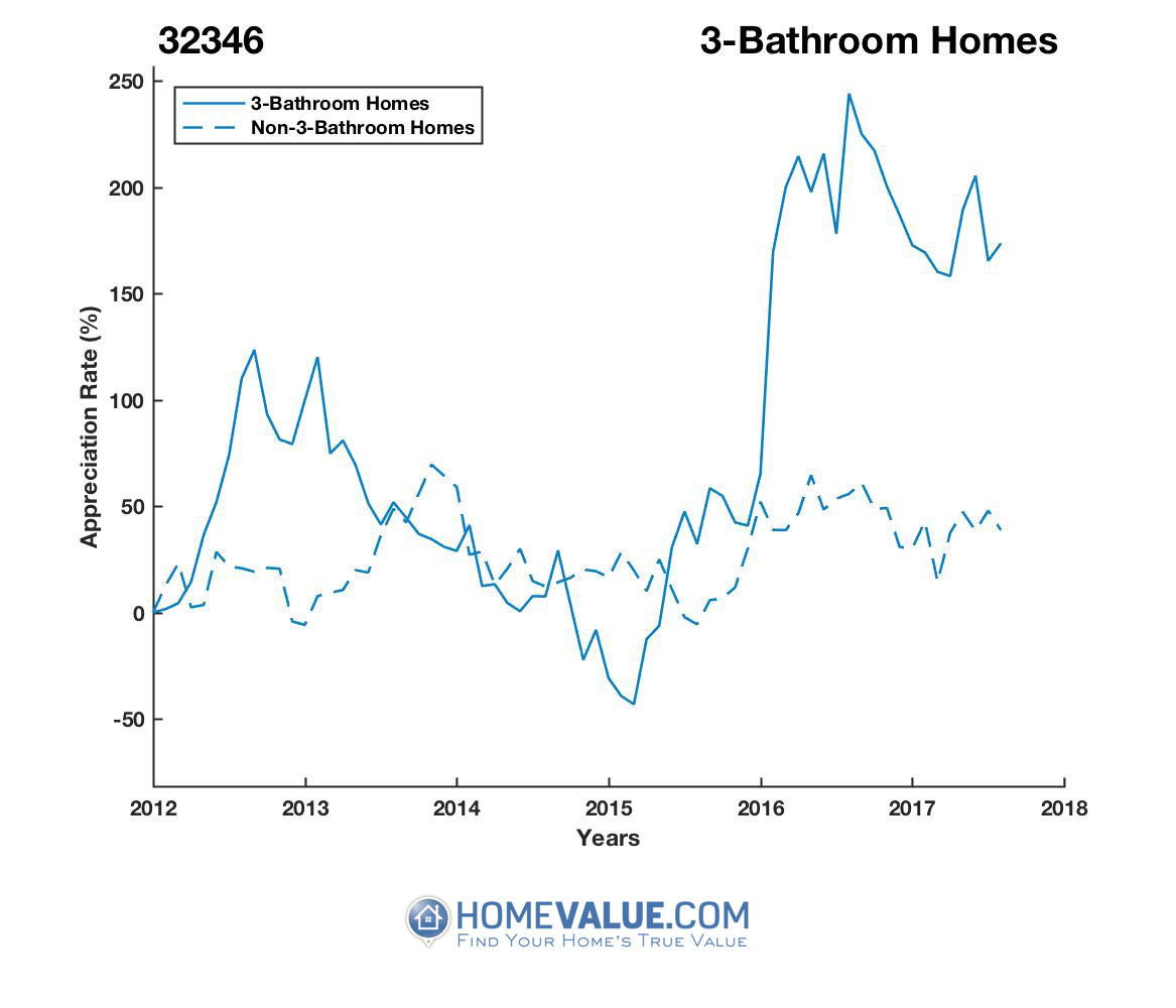 3 Bathrooms Homes have appreciated 3.6x faster since 02/15/2015.