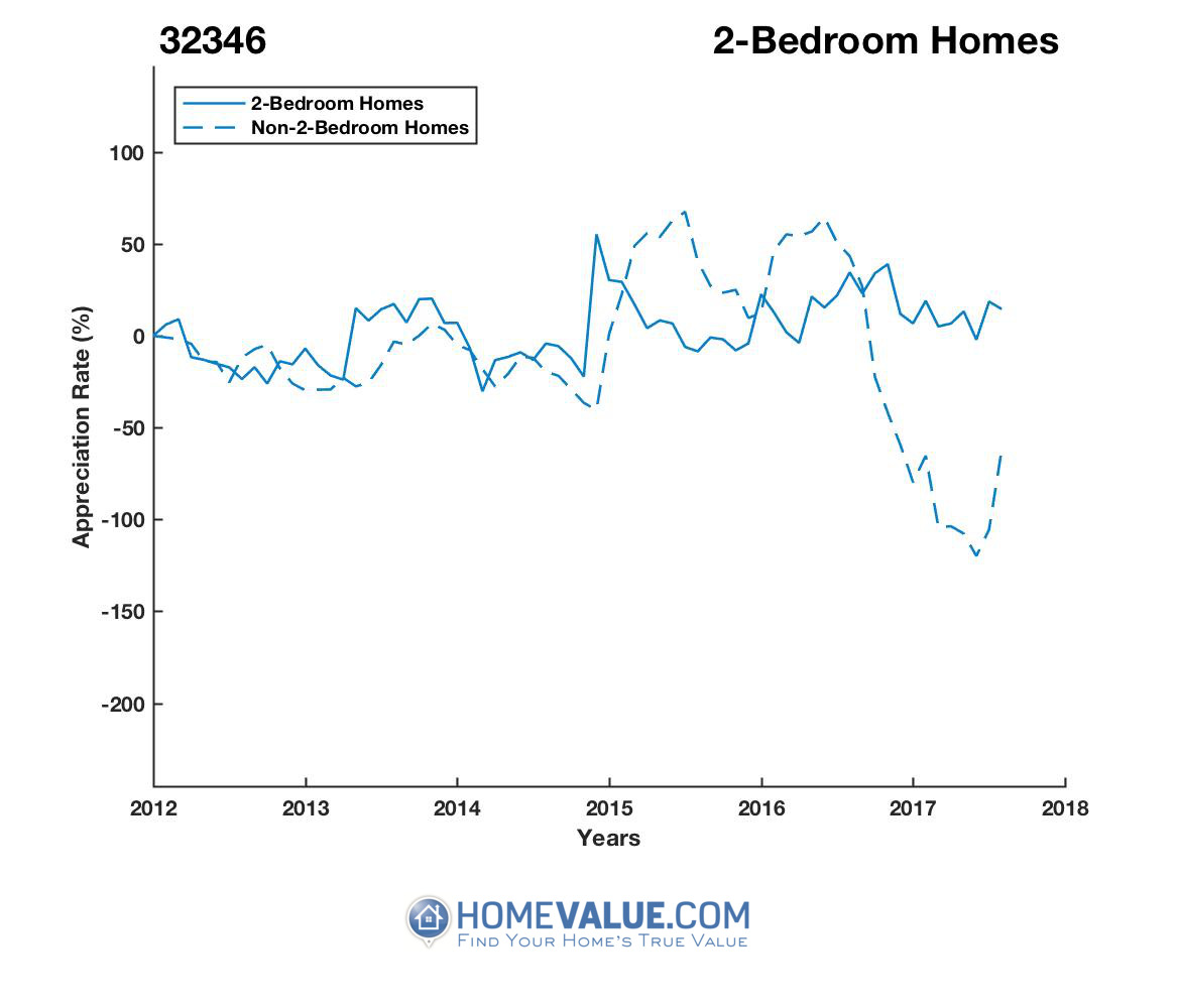 2 Bedrooms Homes have appreciated 2.3x faster since 02/15/2014.