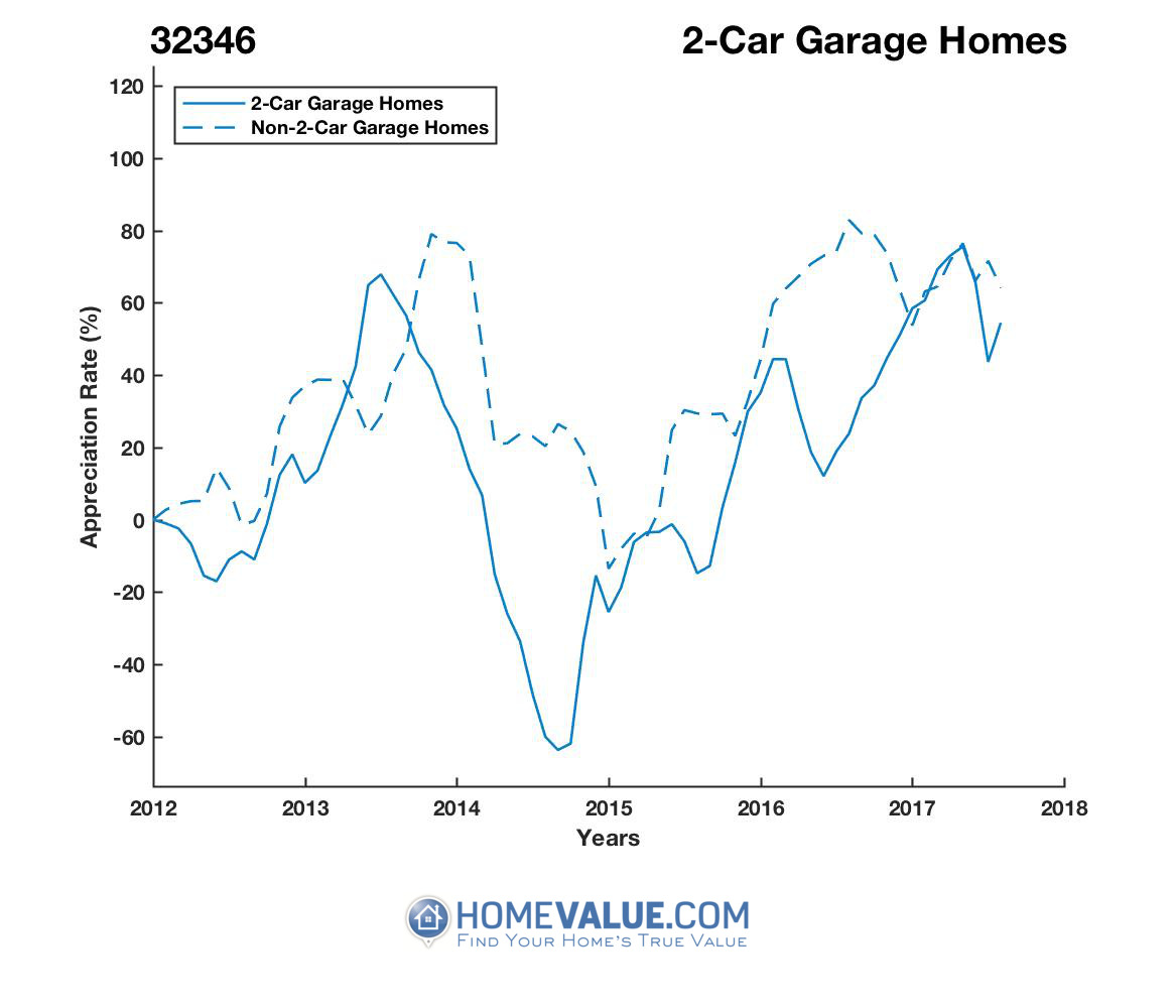 2 Car Garage Homes have appreciated 4.5x faster since 08/15/2014.