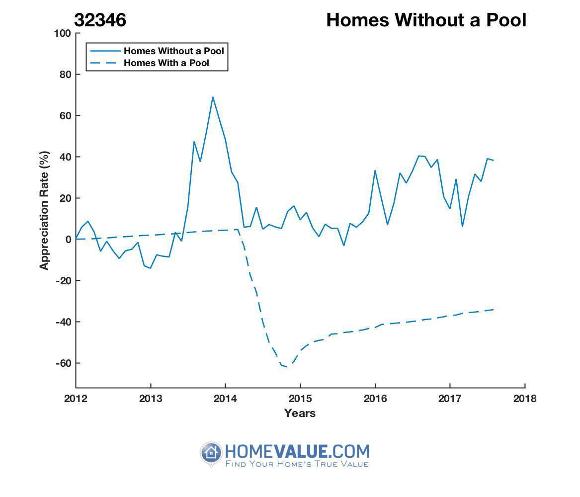 Homes Without A Pool Homes have appreciated 93% faster since 02/15/2013.