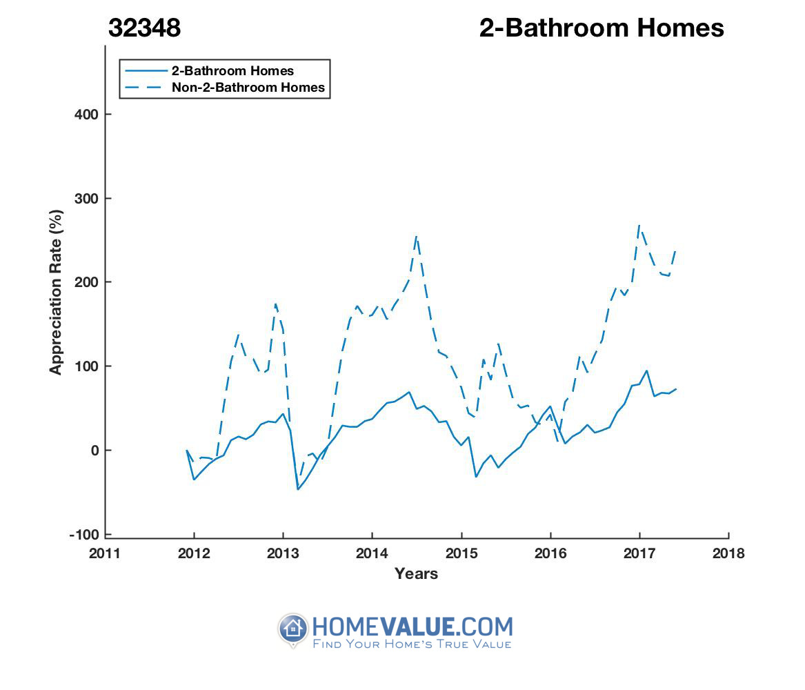 2 Bathrooms Homes have appreciated 30% faster since 07/15/2014.