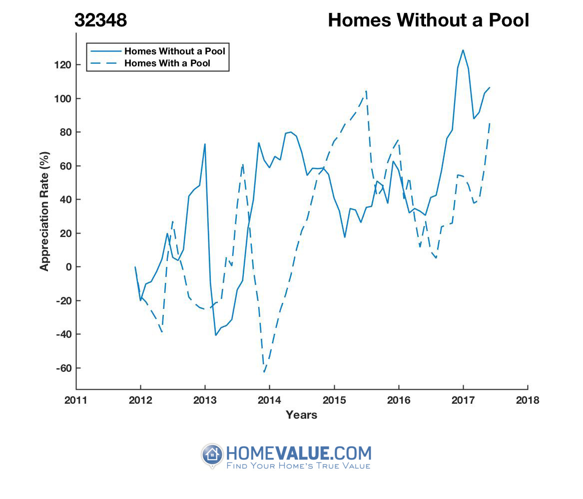 Homes Without A Pool Homes have appreciated 2.6x faster since 07/15/2013.