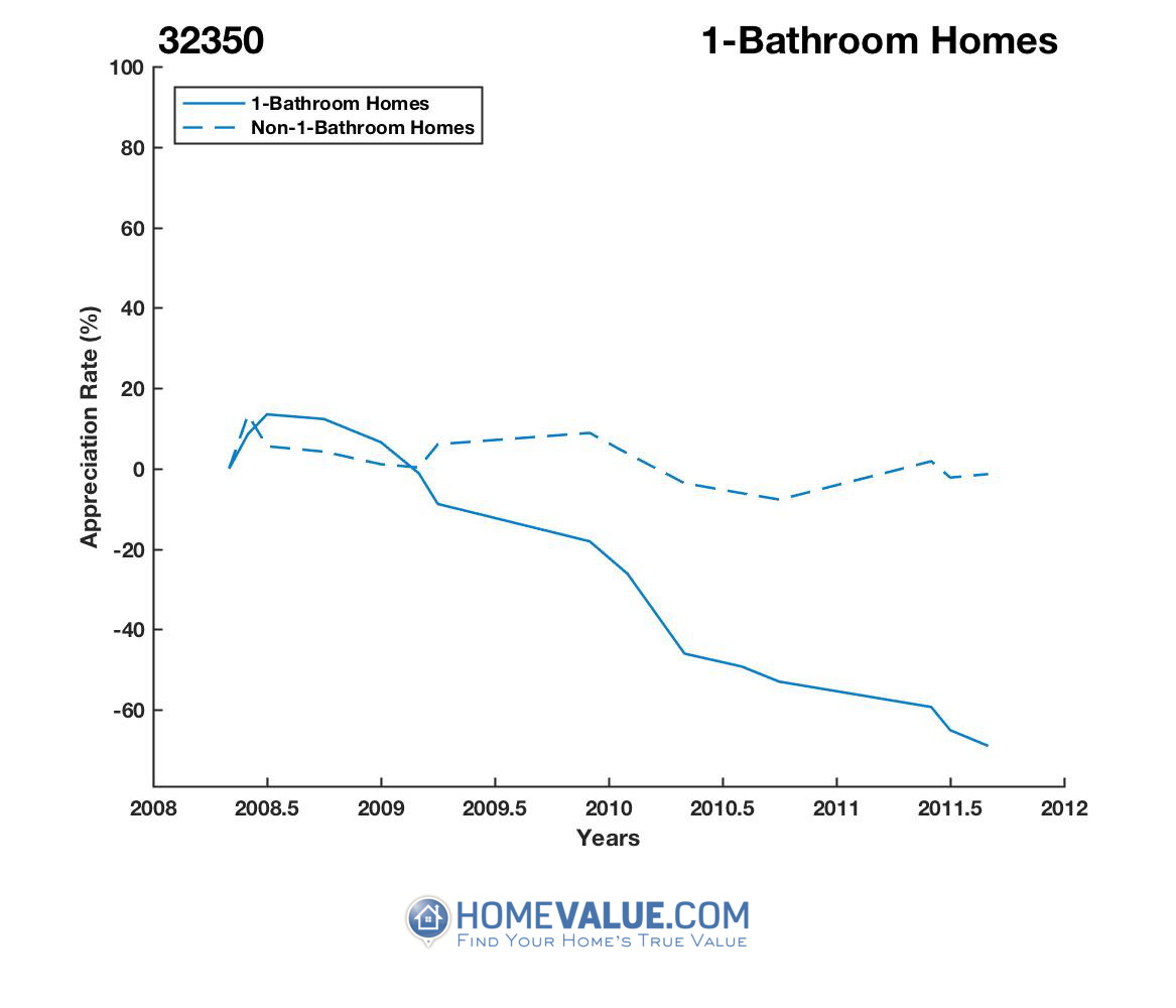 1 Bathroom Homes have appreciated 11.0x faster since 01/15/2016.
