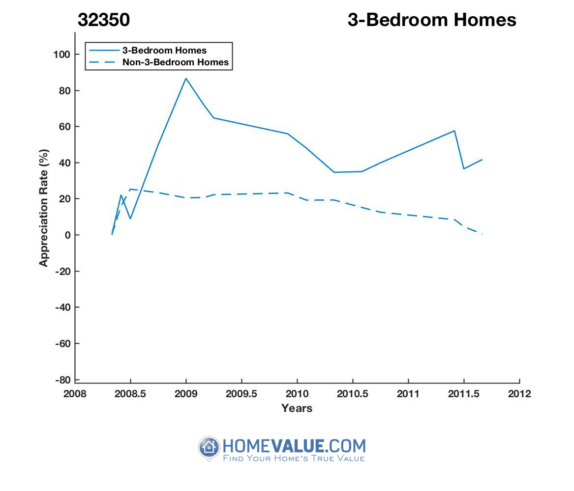 3 Bedrooms Homes have appreciated 3.9x faster since 01/15/2016.