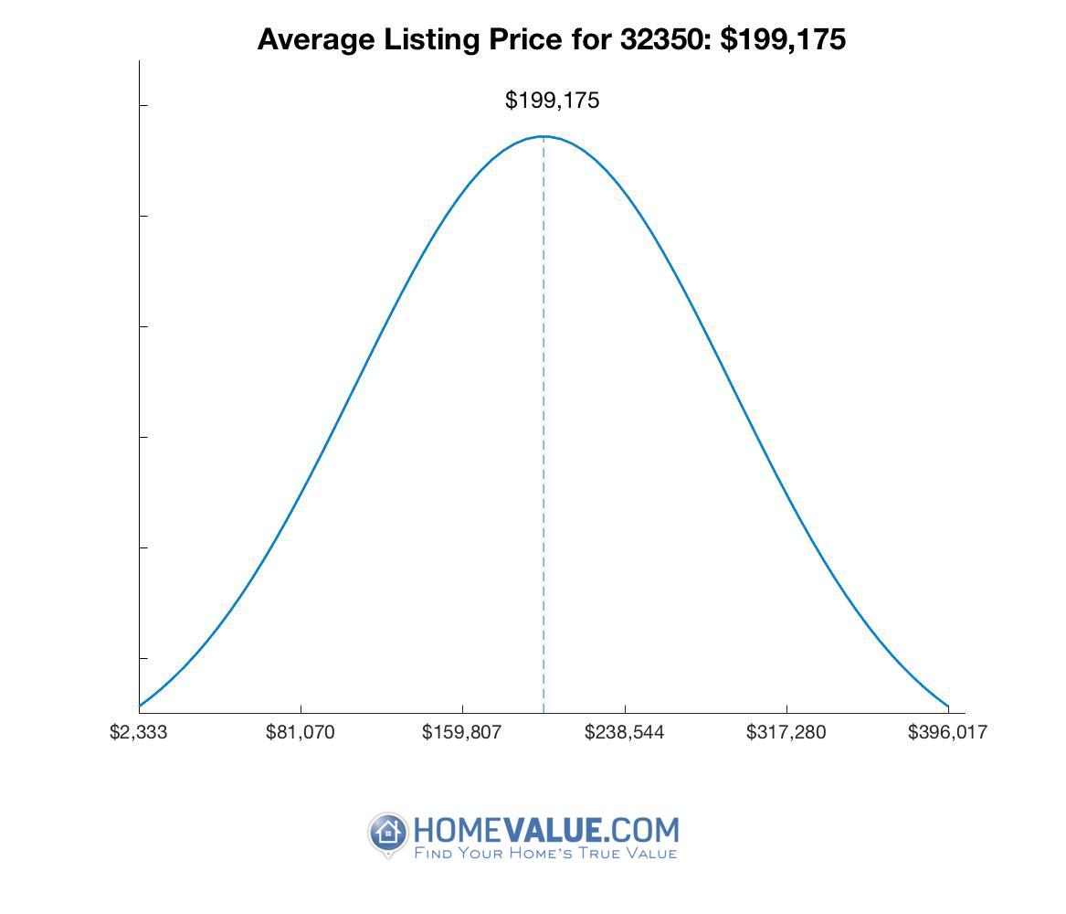 Average List Price 32350