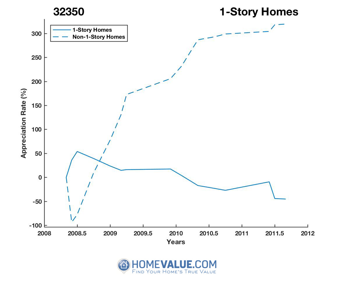 1 Story Homes have appreciated 5.1x faster since 01/15/2015.