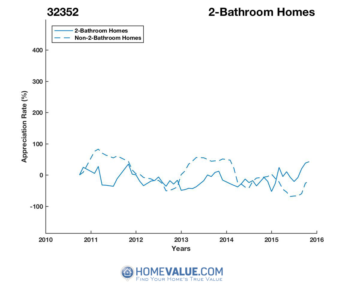 2 Bathrooms Homes have appreciated 12.0x faster since 03/15/2015.
