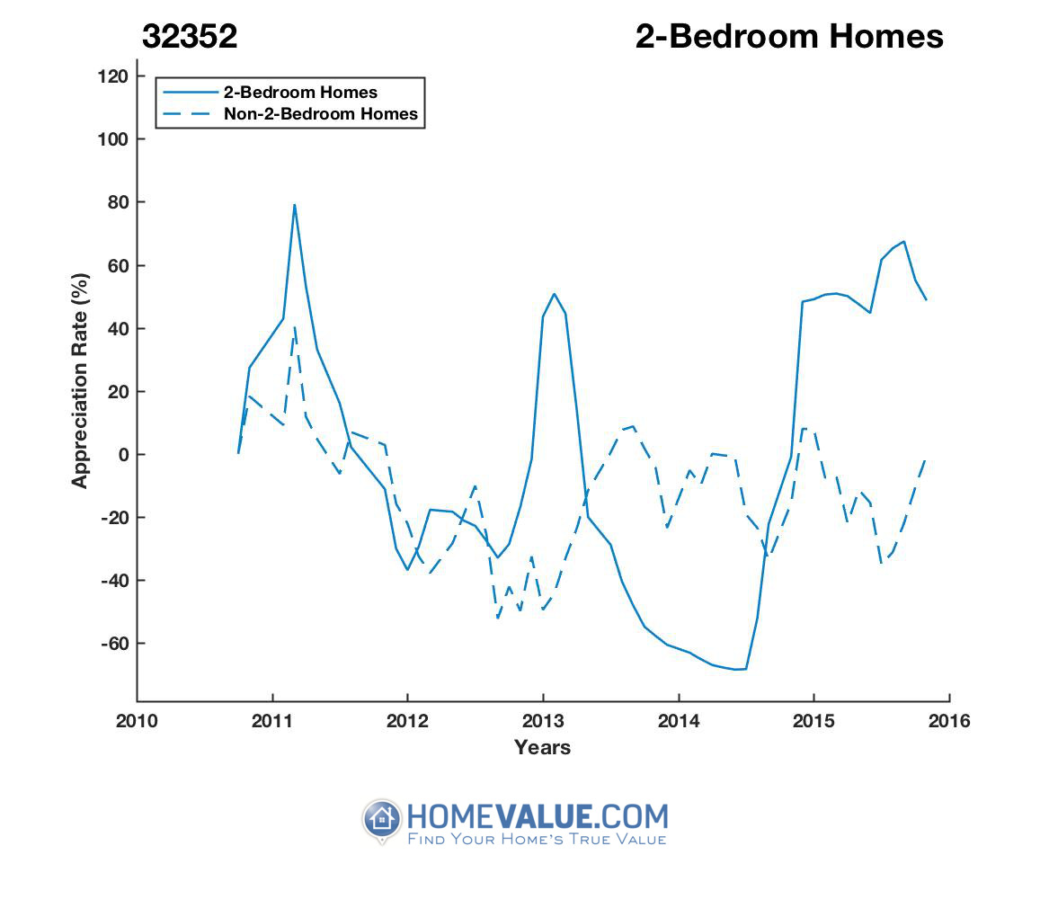 2 Bedrooms Homes have appreciated 3.4x faster since 03/15/2014.