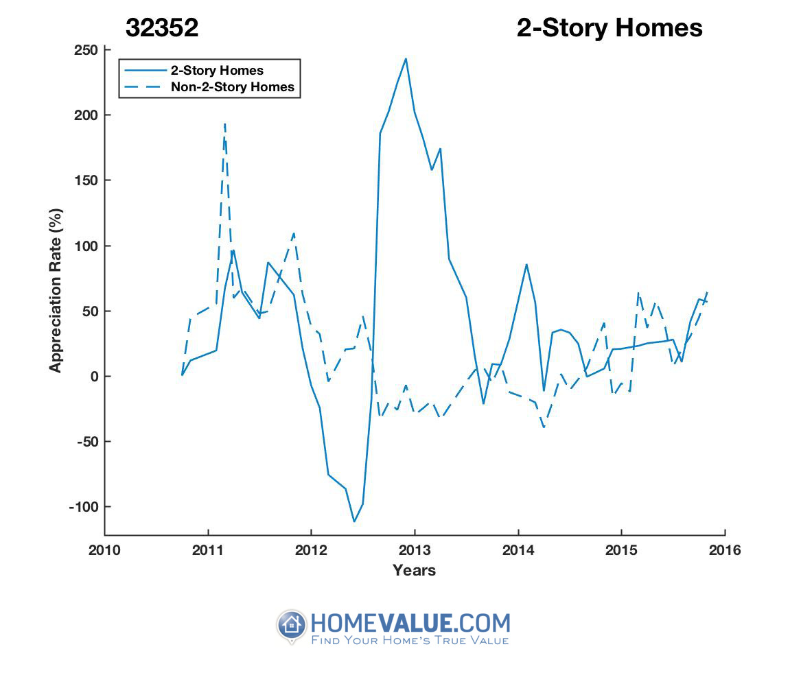 2 Stories Homes have appreciated 6.2x faster since 03/15/2012.