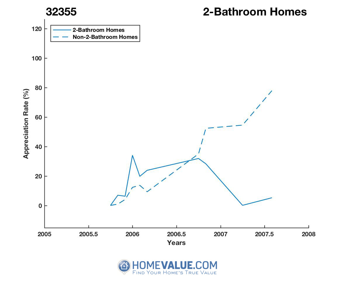 2 Bathrooms Homes have appreciated 2.8x faster since 02/15/2014.