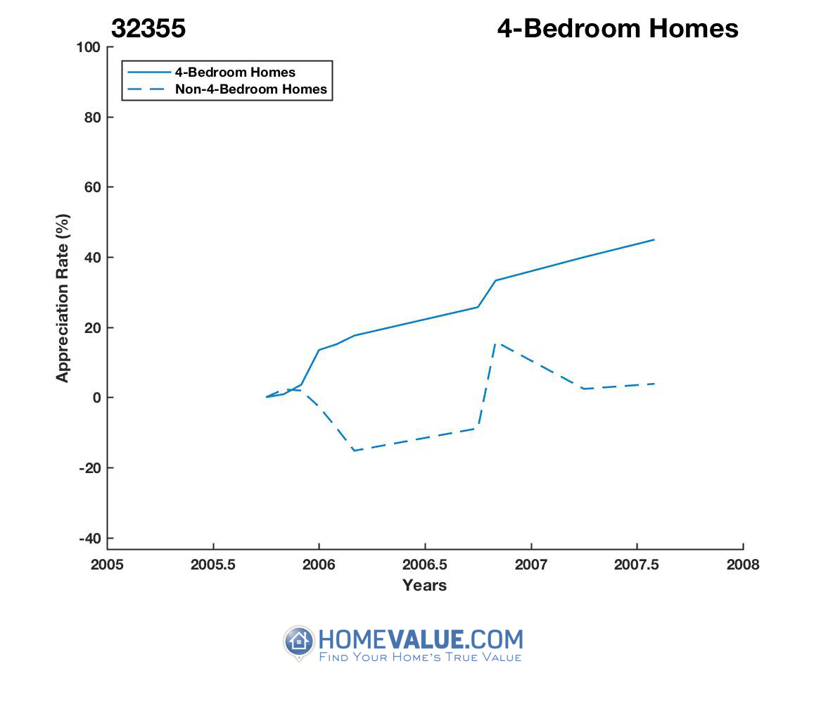 4 Bedrooms Homes have appreciated 6.6x faster since 02/15/2012.