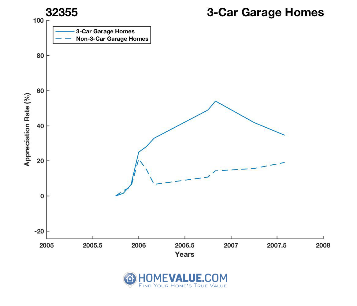 3 Car Garage Homes have appreciated 400.3x faster since 08/15/2016.