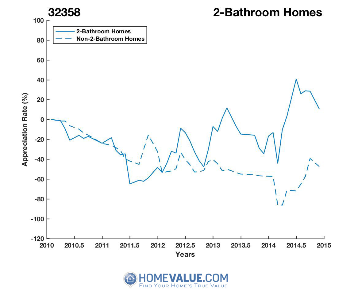 2 Bathrooms Homes have appreciated 2.2x faster since 08/15/2016.