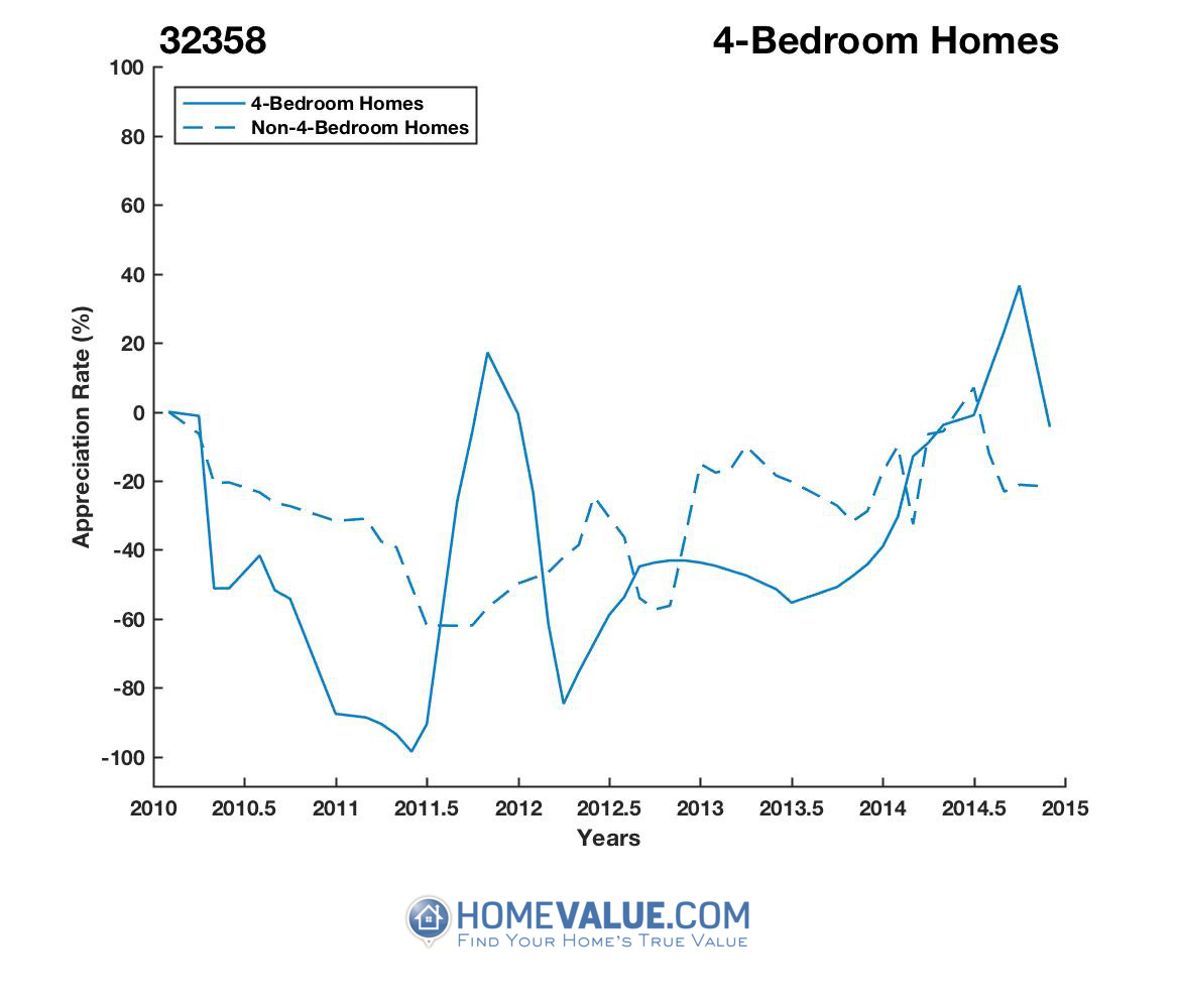 4 Bedrooms Homes have appreciated 5.0x faster since 02/15/2012.