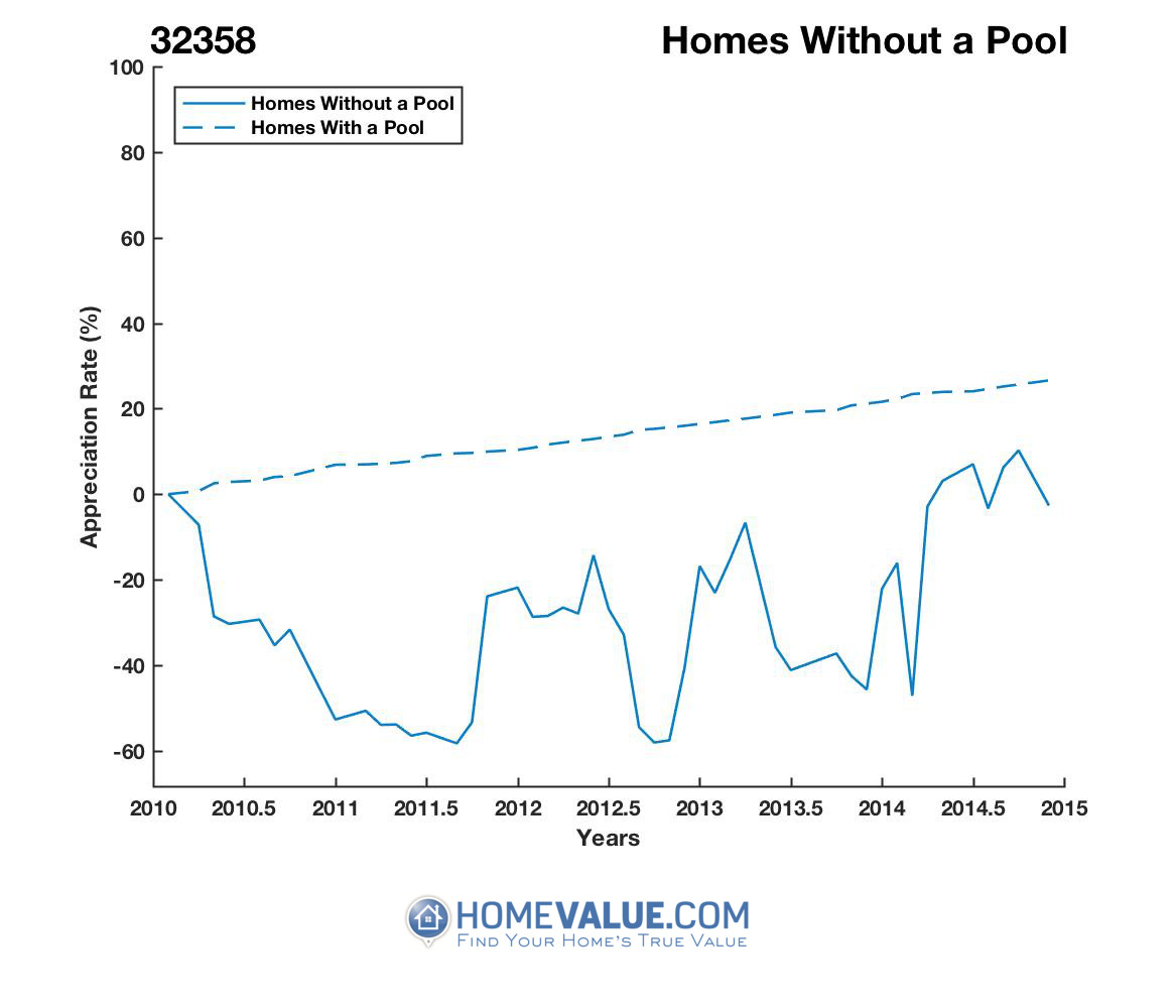 Homes Without A Pool Homes have appreciated 2.4x faster since 08/15/2012.