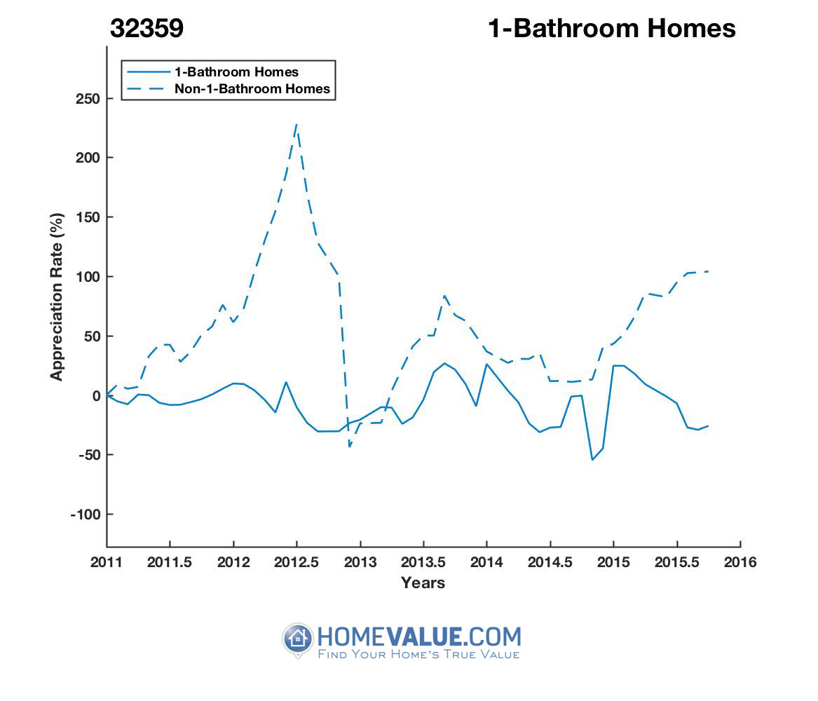 1 Bathroom Homes have appreciated 3.2x faster since 03/15/2017.
