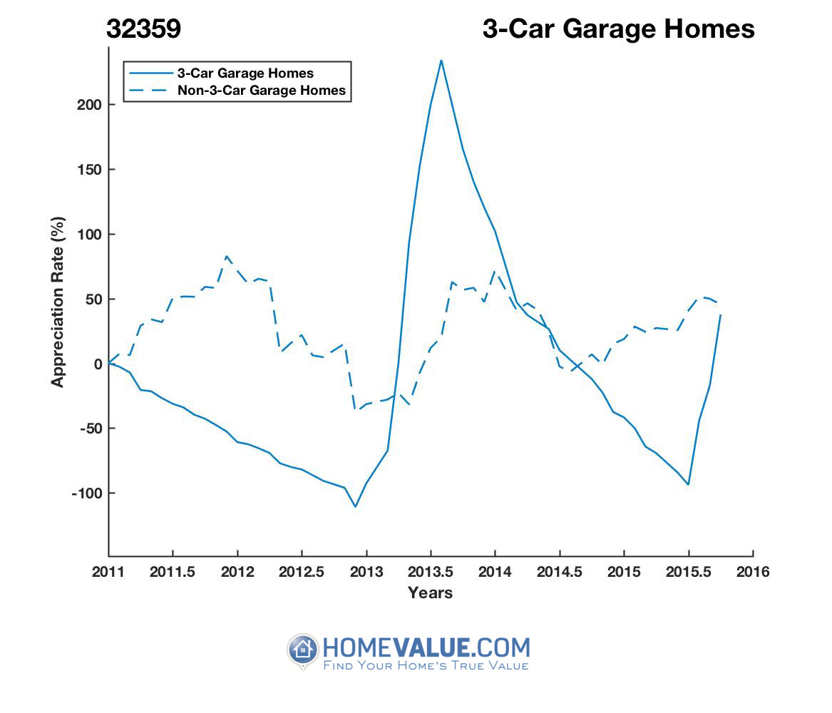 3 Car Garage Homes have appreciated 36.1x faster since 09/15/2012.