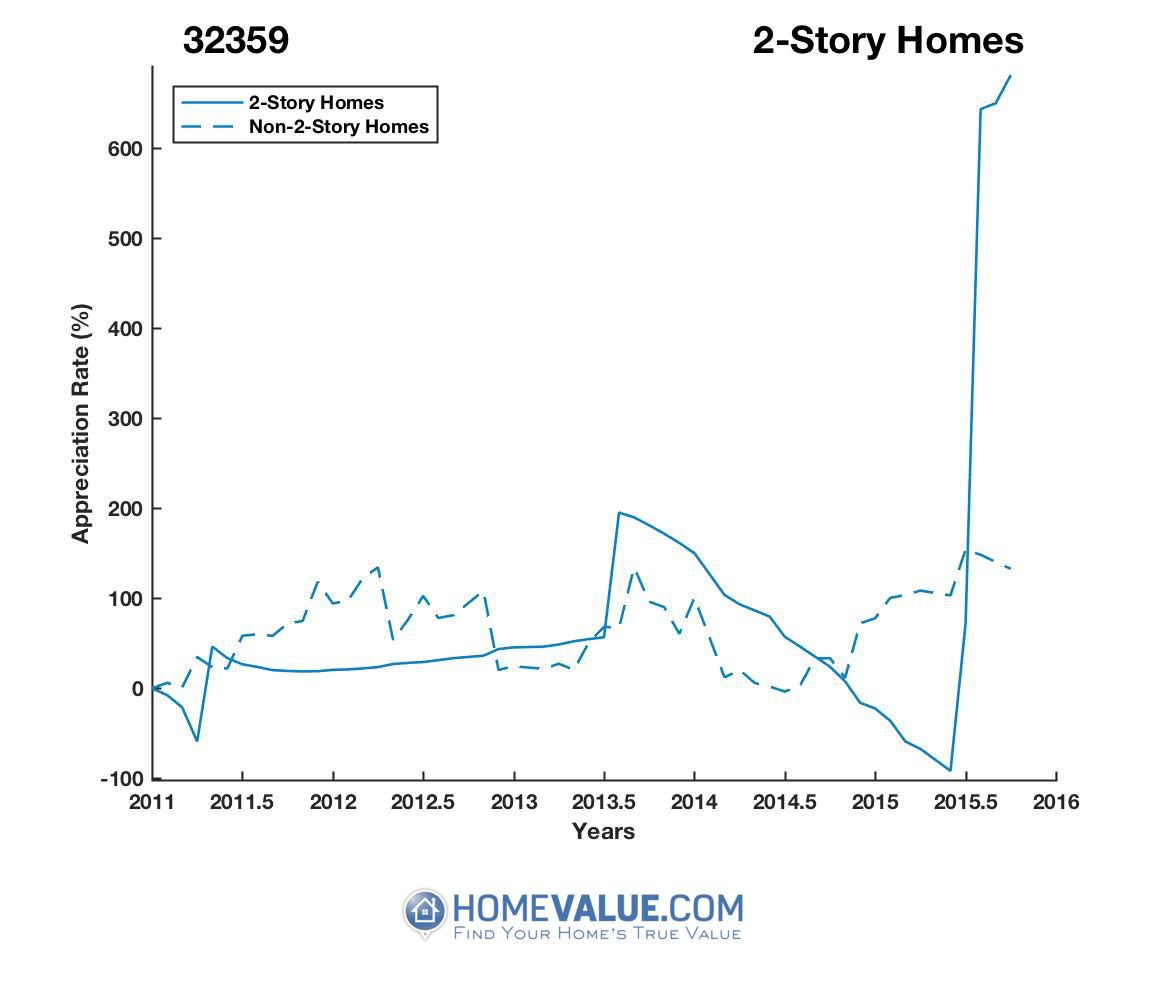 2 Stories Homes have appreciated 16.9x faster since 03/15/2015.