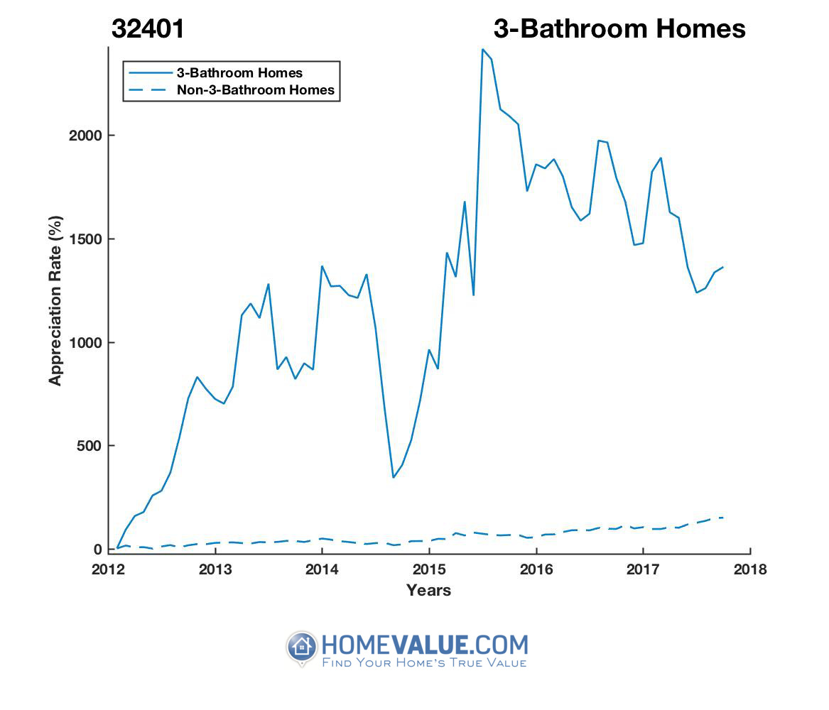 3 Bathrooms Homes have appreciated 4.3x faster since 03/15/2012.