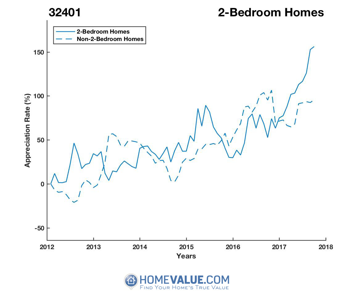 2 Bedrooms Homes have appreciated 81% faster since 09/15/2013.