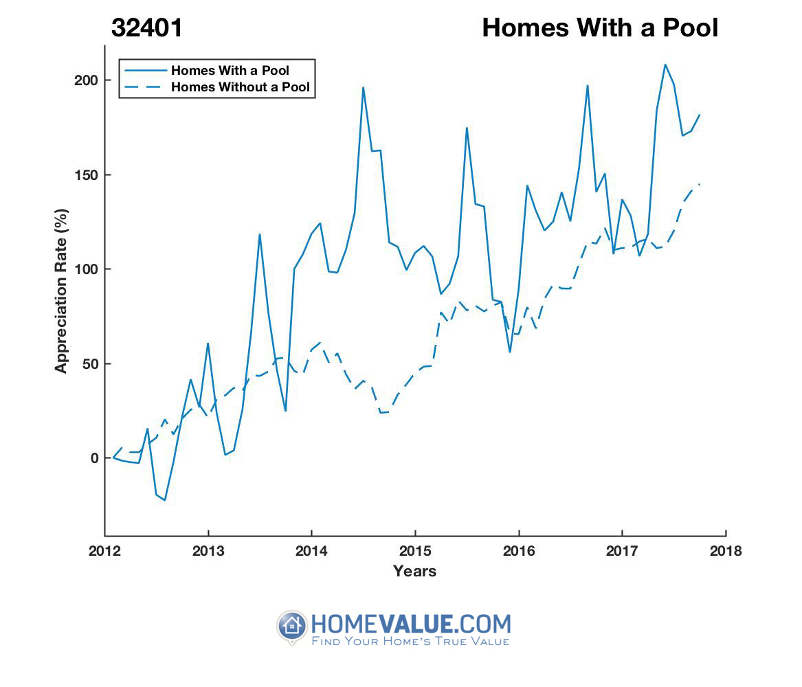 1 Homes With A Pool Homes have appreciated 92% faster since 03/15/2013.