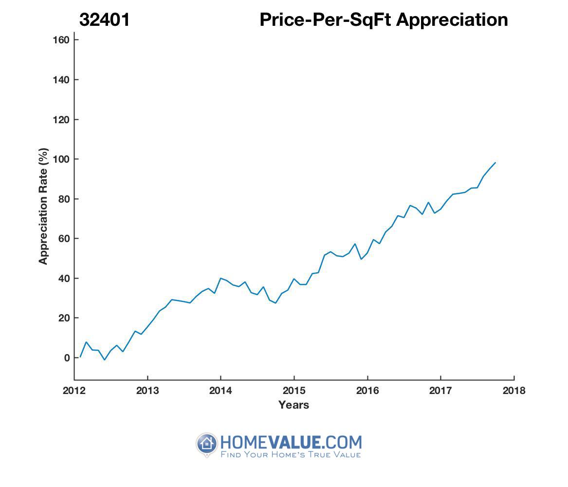 Average Price Per Sq.Ft. 32401
