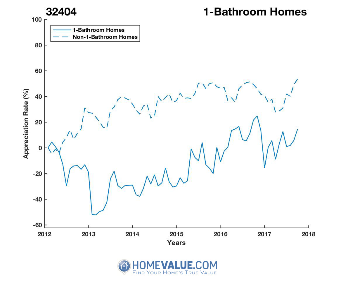 1 Bathroom Homes have appreciated 99% faster since 03/15/2013.