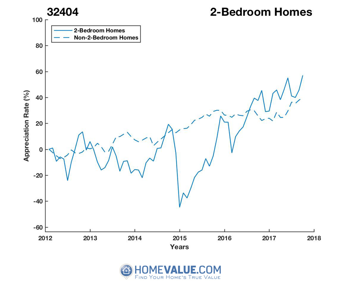 2 Bedrooms Homes have appreciated 2.1x faster since 03/15/2015.