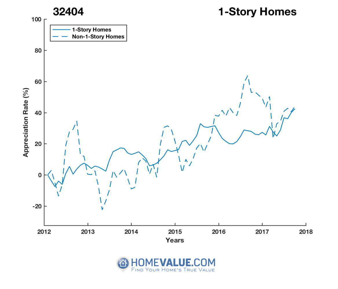 1 Story Homes have appreciated 30% faster since 09/15/2012.