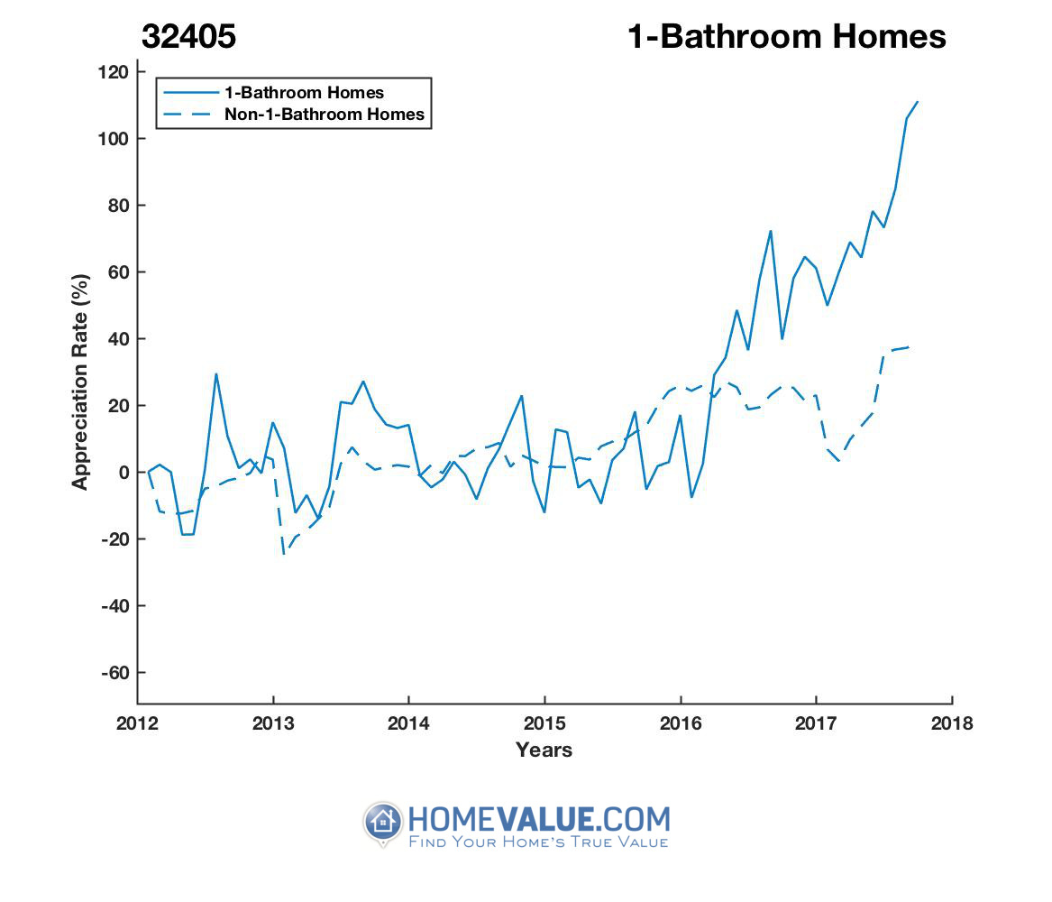 1 Bathroom Homes have appreciated 2.0x faster since 09/15/2015.