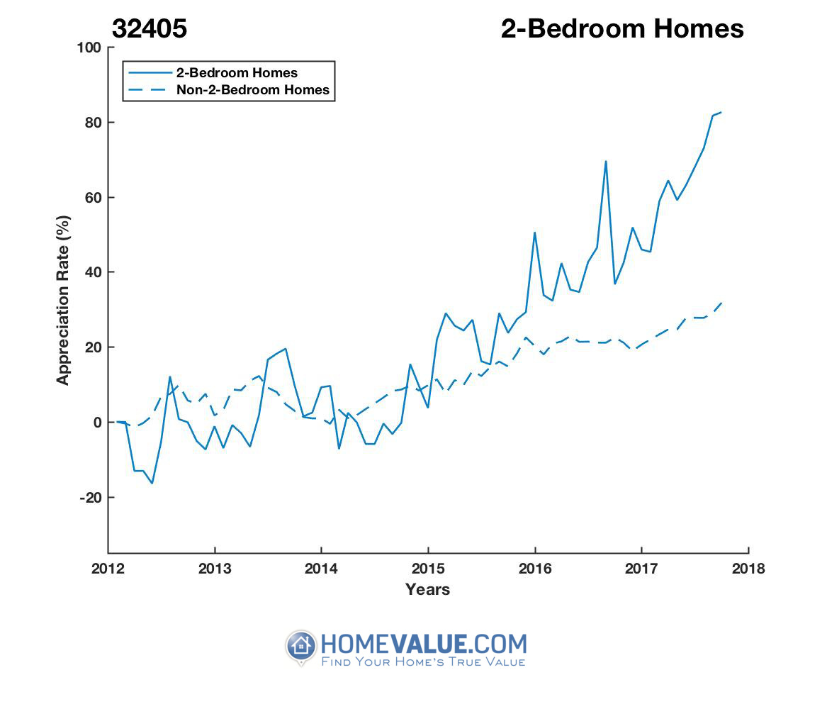 2 Bedrooms Homes have appreciated 76% faster since 03/15/2012.