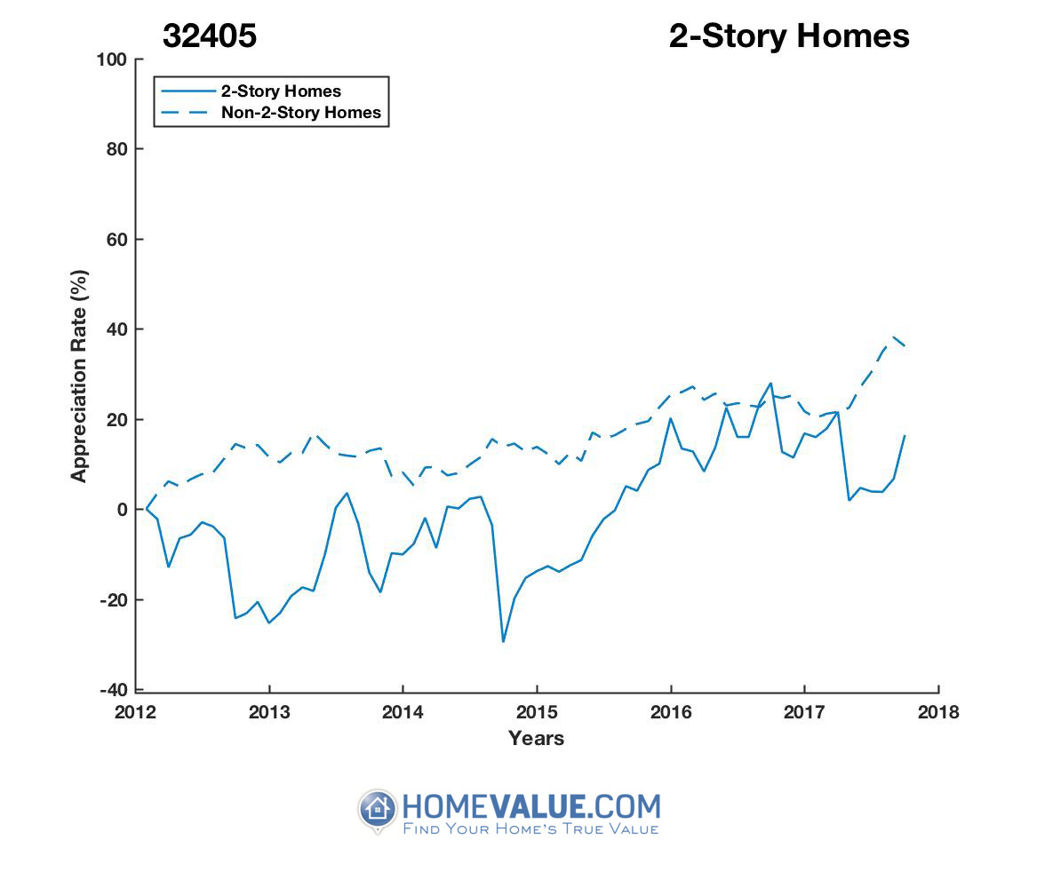 2 Stories Homes have appreciated 46% faster since 09/15/2014.