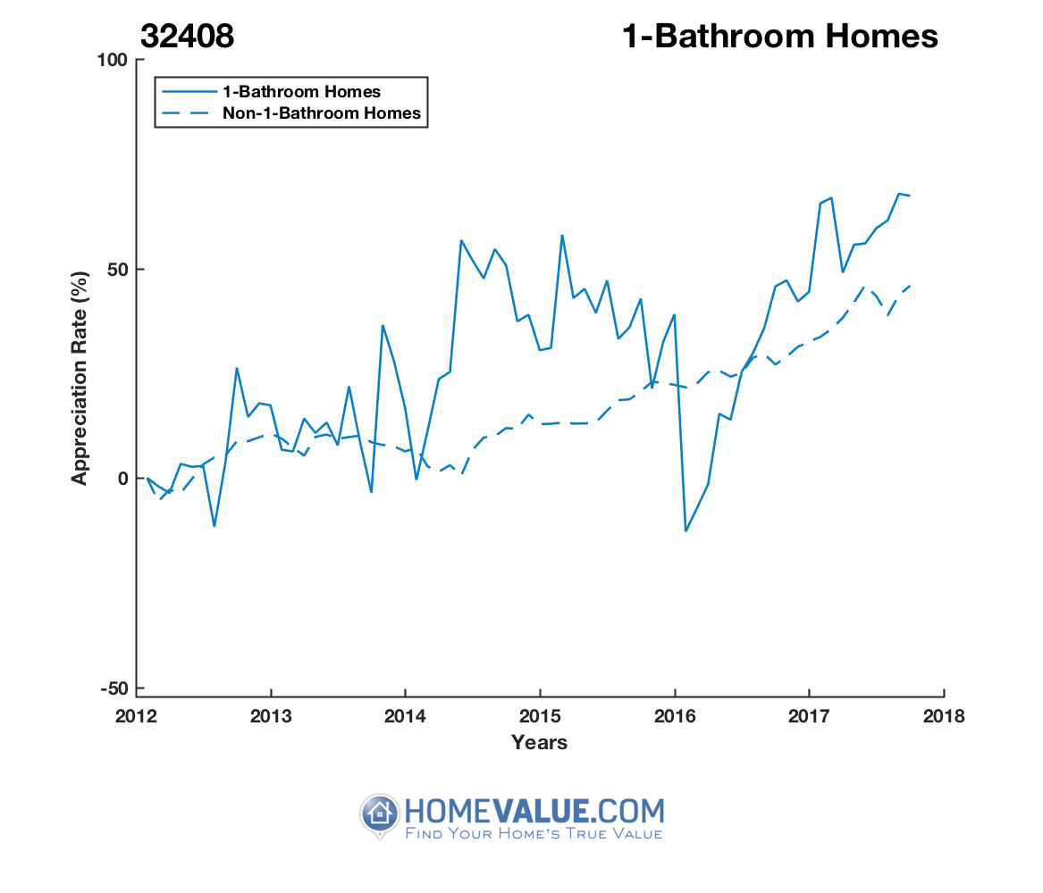 1 Bathroom Homes have appreciated 53% faster since 03/15/2016.