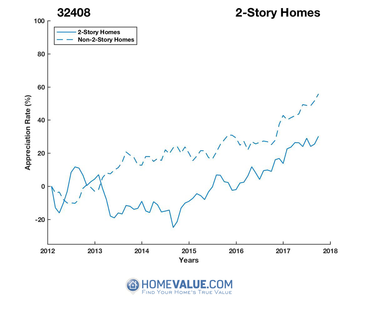 2 Stories Homes have appreciated 40% faster since 09/15/2014.