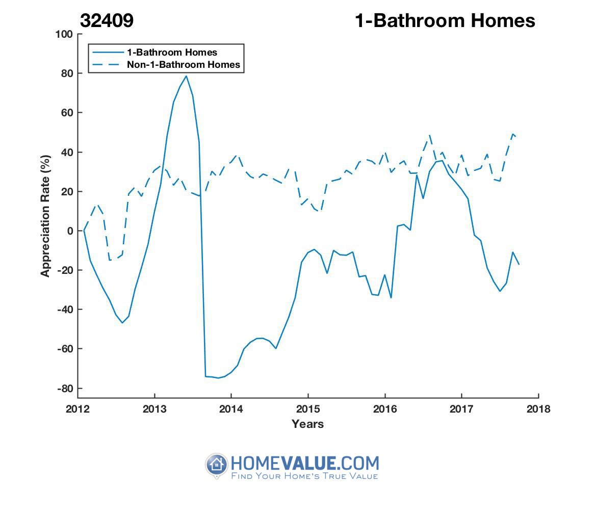 1 Bathroom Homes have appreciated 3.1x faster since 09/15/2013.